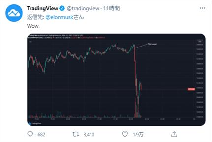 TradingViewさんも思わず「Wow(!)」…イーロン砲でBTC急落